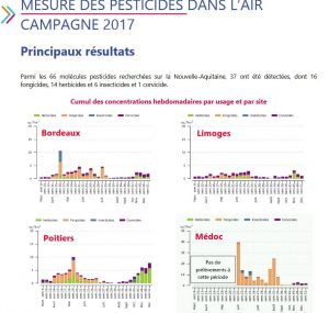 180912_mesures_pesticides_air_bdx_poitiers_limoges_medoc