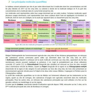 180912_molecules_corvicides_fongicides_insecticides_Bordeaux