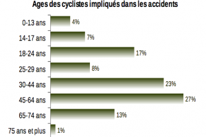 age_cyclistes_accidents_Gironde