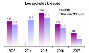 cyclistes_blesses_Gironde