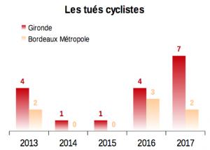 cyclistes_tues_Gironde